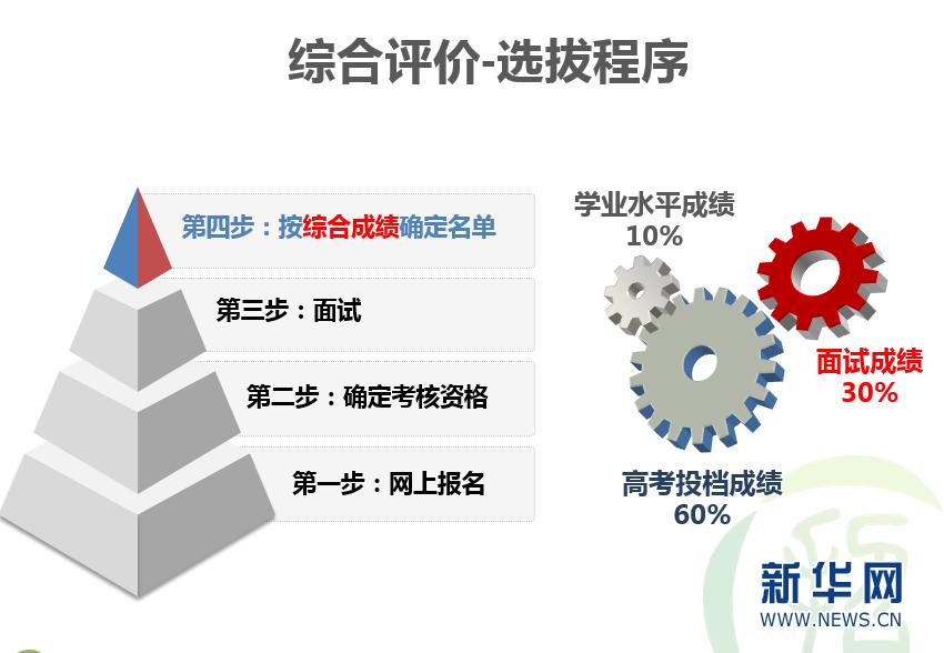 中山大学首次在广东试点综合评价录取模式
