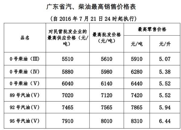 21日24时起,广东成品油最高零售价每升降一毛