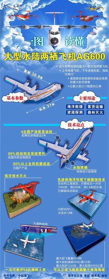 水陆两栖飞机ag600