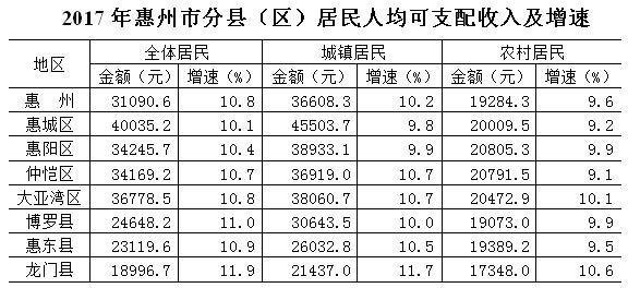 贫困生人均年收入_惠州人均年收入