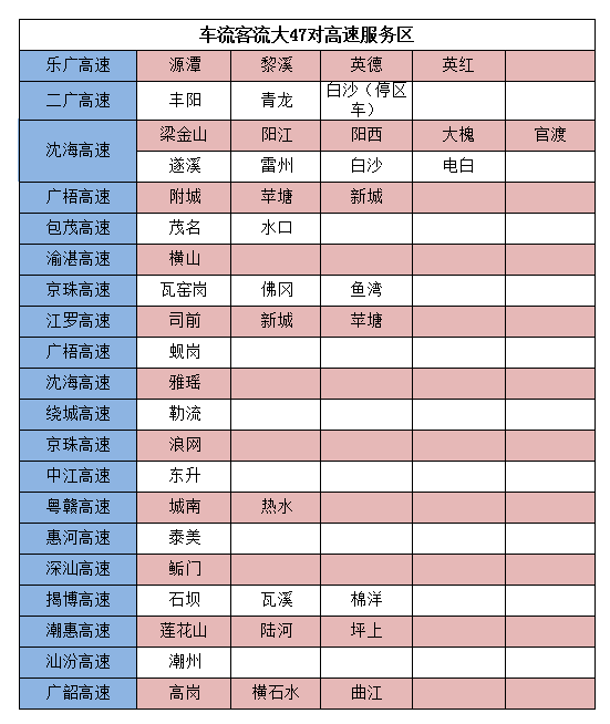 国庆高速免费 这份交通指南广东车主请带走