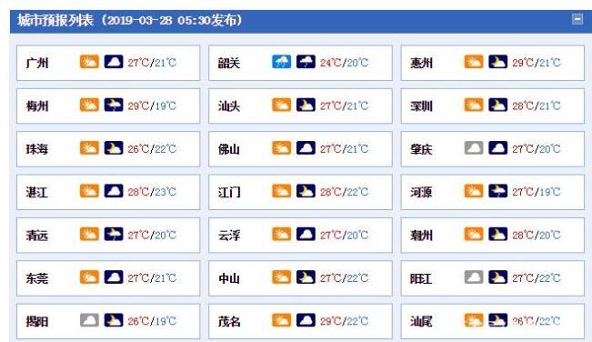 广东今天可穿短袖 明天雷雨天气来袭