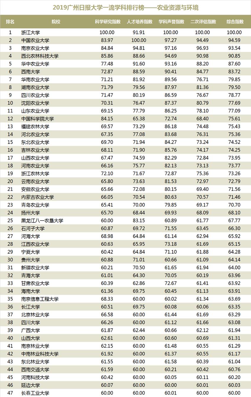 2019大学工科排行榜_2019广州日报大学一流学科排行榜 发布
