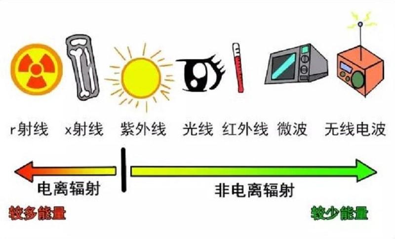 无线基站辐射_速度更快的5G,辐射会更大吗?-新华网