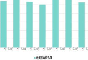 一年借閱276冊!惠州人最喜歡的書竟是……