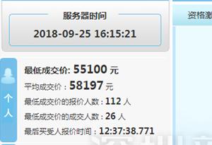 深圳9月份車牌競價結果出爐 個人均價比上月漲了1484元