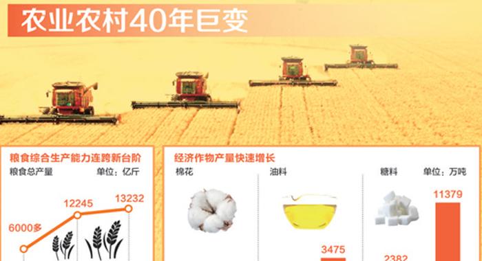 農業農村40年·數説