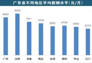 廣州人工資全省排第二