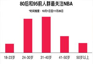 """除了""""買買買"""" ,廣東人原來還最愛看NBA"""