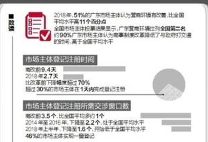中大調研顯示去年廣東營商環境排名全國第二