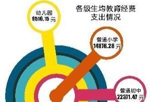 """廣東""""曬""""教育賬本:2018年地方教育經費投入4268億元"""
