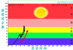 """昨日廣州34℃+ 周末還有""""桑拿天"""" 好消息是冷空氣要來了"""