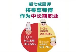 青春味道!是什麼讓年輕人爭當粵菜師傅?