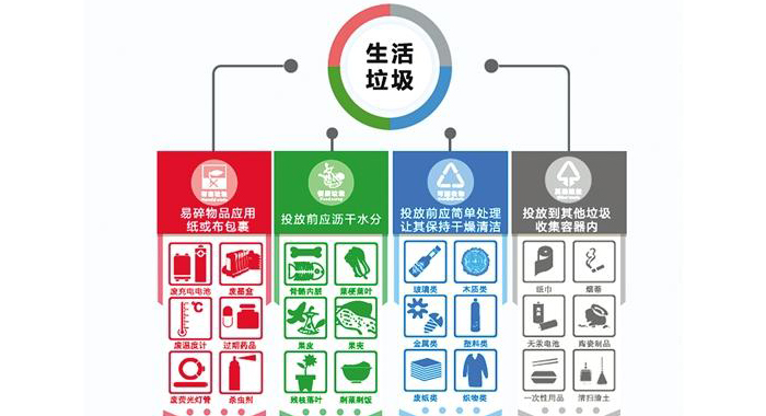 四大場所怎樣垃圾分類 緊跟廣州標準切勿學錯