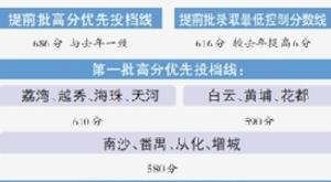 2019年廣州中考放榜 提前批高優線686分