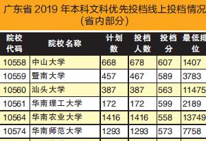 廣東省本科高分優先投檔線上投出考生87613人