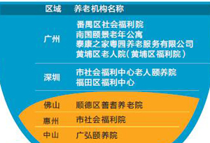 """廣東這9家養老機構擬被評為""""五星"""" 正進行公示"""