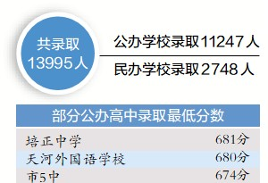 廣州普高第一批錄取13995人