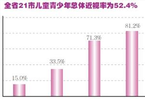 廣東兒童青少年總體近視率52.4% 十個學生哥 五個近視眼
