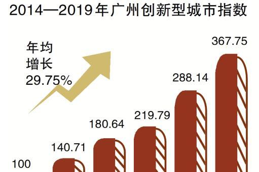 廣州創新型城市指數 年均增長29.75%